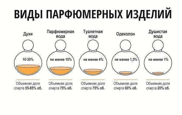 107-Классификация-парфюмерных-изделий