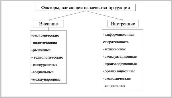 Факторы-влияющие-на-формирование-качества