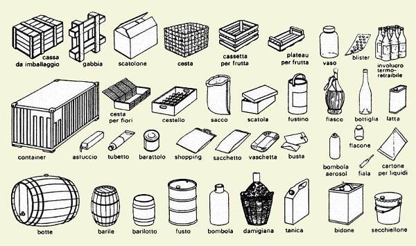 285-основные-формы-потребительской-упаковки