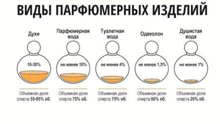 Классификация парфюмерных изделий