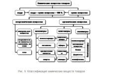 Химические состав и свойства товаров