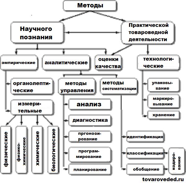 Методы-товароведения