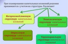 Планирование капитальных вложений на предприятиях торговли