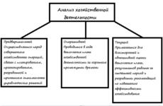Роль экономического анализа в планировании. Методы экономического анализа